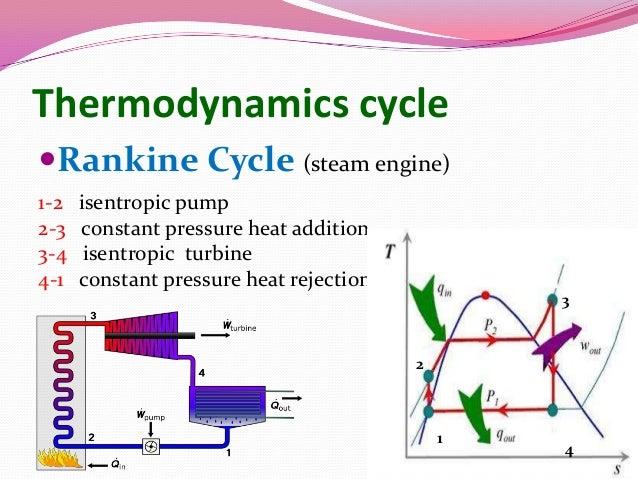 heat pump thermodynamics diagram heat pump illustration