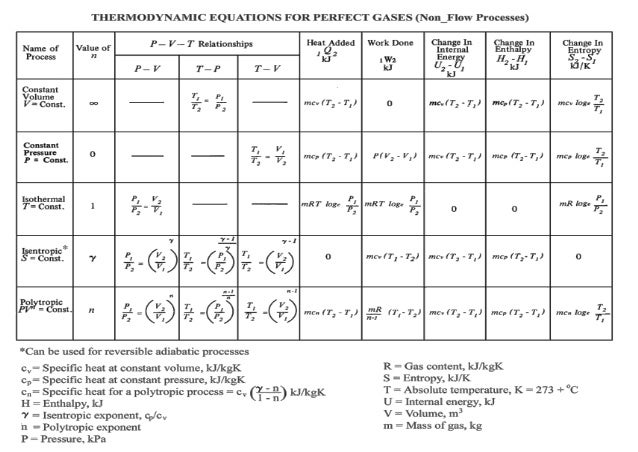 Thermodynamics equation table