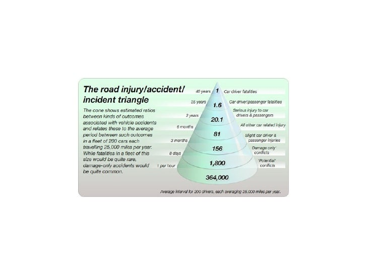 The Road Injury Incident Triangle