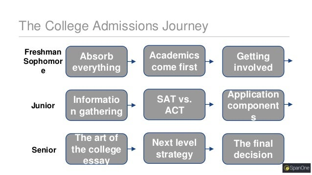 How to start a college admission essay history
