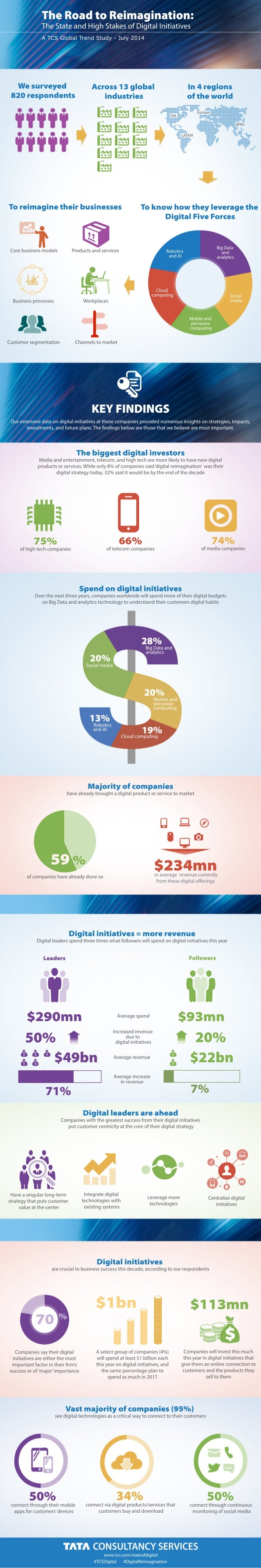 Infographic: The Road to Reimagination: The State and High Stakes of Digital Initiatives