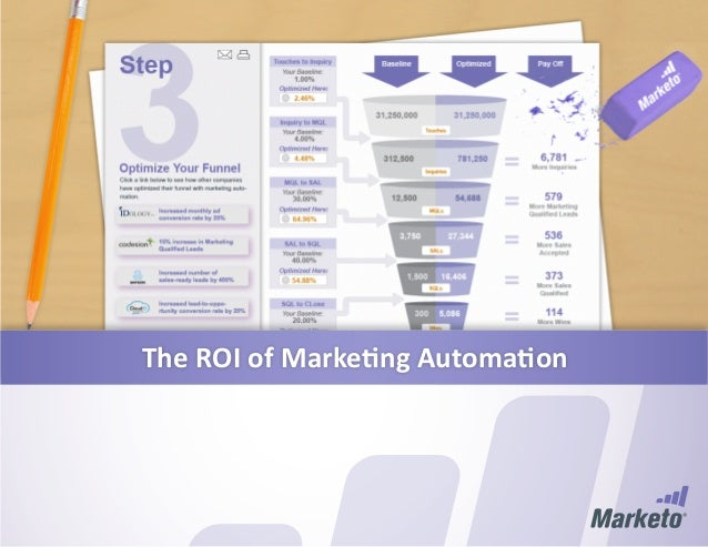 The roi of marketing automation