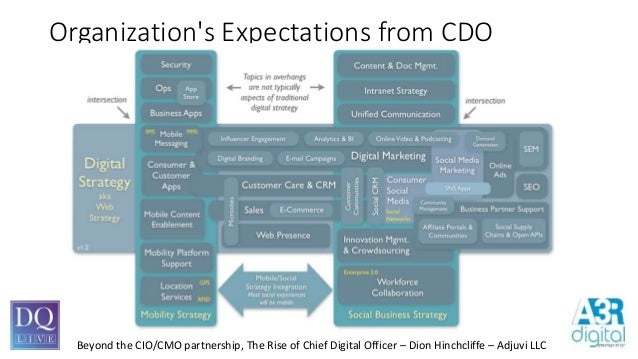 Image Result For Chief Digital Experience Officer