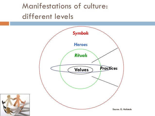 role of culture different Learn about cultural diversity in the workplace, why it matters, and how, if it is managed correctly, diversity can increase profits.