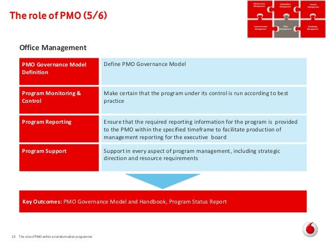 The role of pmo within a transformation programme - Role of an office manager ...