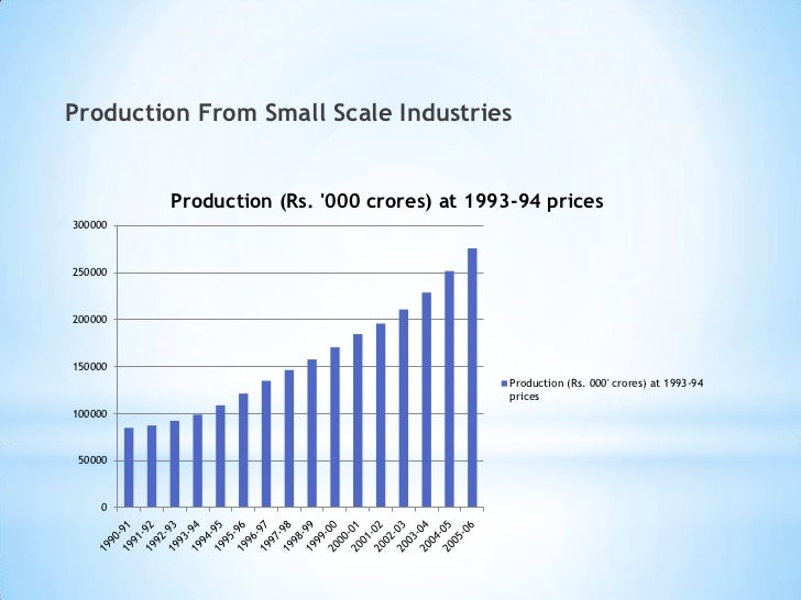 Essay on the Development of Small Scale Industries in India
