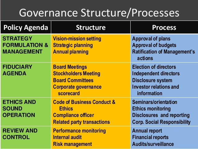 corporate governance policy making and The group's corporate governance policy  the company's long-term objectives include making distributions of net income in the form of dividends.