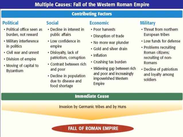 Why did the Roman Empire collapse?