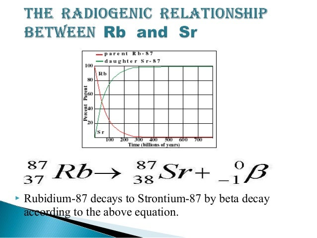 rubidium strontium dating method Transcript of the most common radioactive isotopes and their half-lives   the most common radioactive isotopes and their half-lives  rubidium-strontium dating .