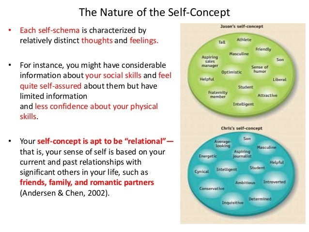 self concept self awareness and self schemas Concept are briefly depicted, (b) the self-schema concept is presented and   people's behavior without their awareness or intention (see wheeler & petty.