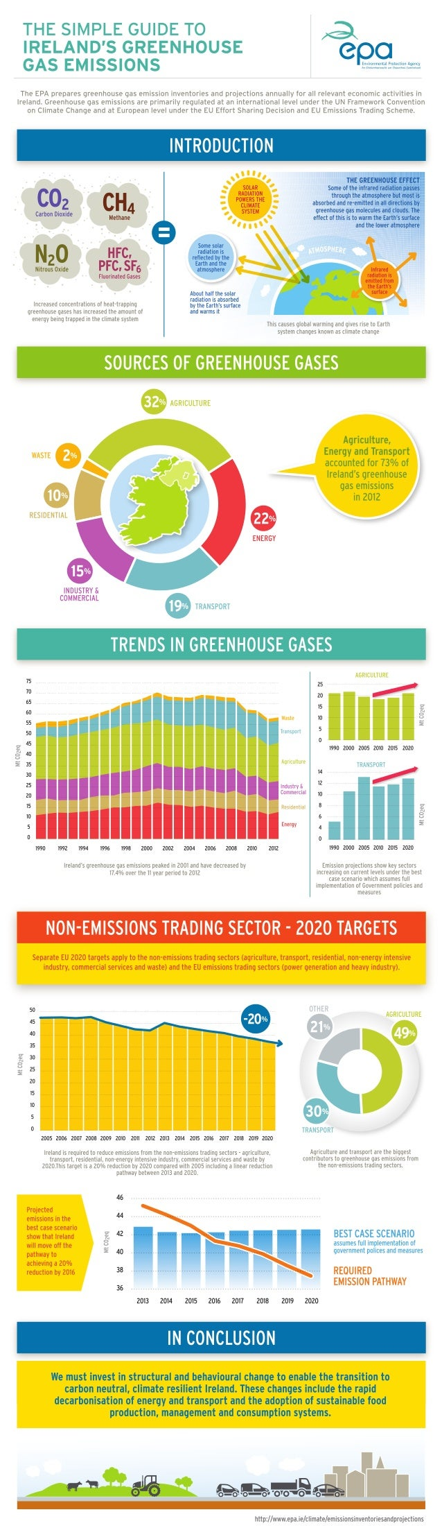 The simple guide to ireland's greenhouse gas emissions