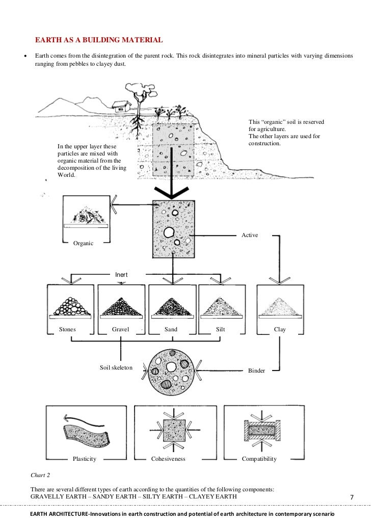 Thesis On Earth Architecture