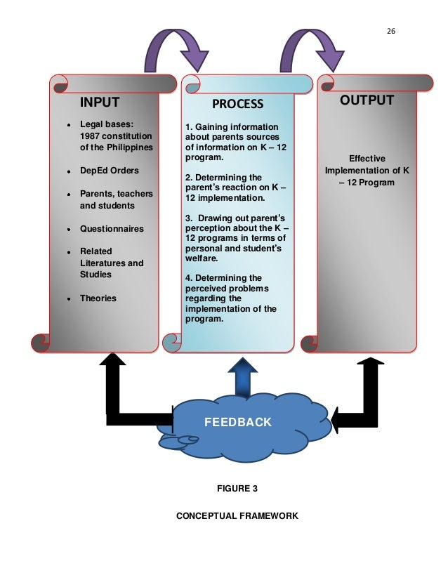 developing a theoretical framework for a dissertation Developing conceptual framework dissertation developingrelated contenta conceptual framework is a bit like a recipe or a blueprintthe theoretical framework of a.