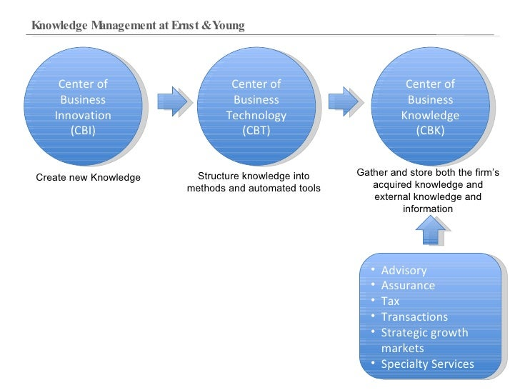research paper on knowledge management