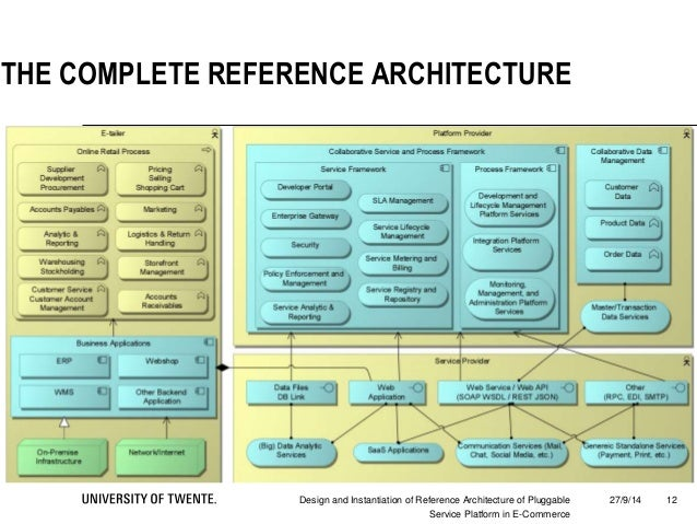 Design and instantiation of reference architecture for for E commerce architecture