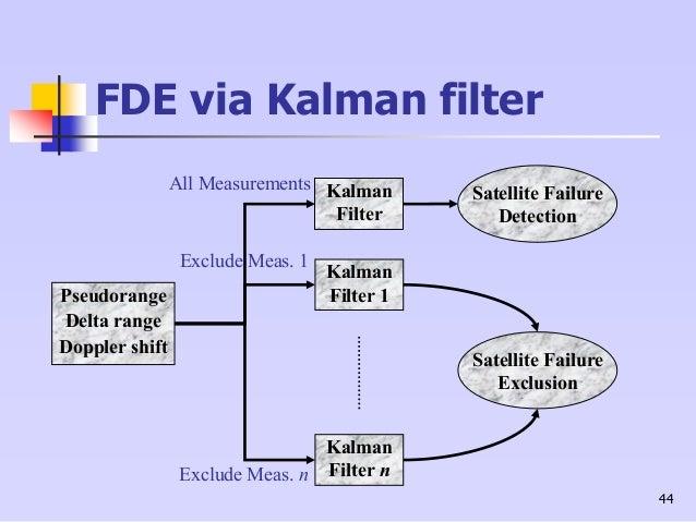 44 FDE via Kalman filter