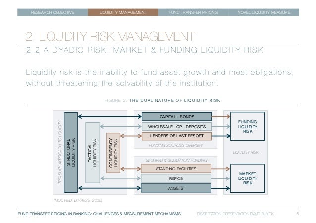 dissertation on liquidity management 1 the management of liquidity risk in islamic banks: the case of indonesia rifki ismal thesis submitted in fulfillment of the requirements for the degree of.