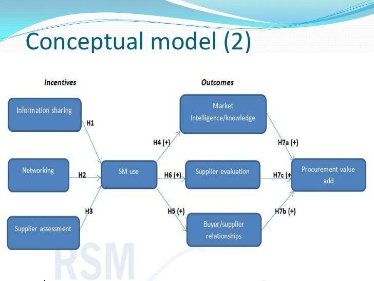 write conceptual research paper