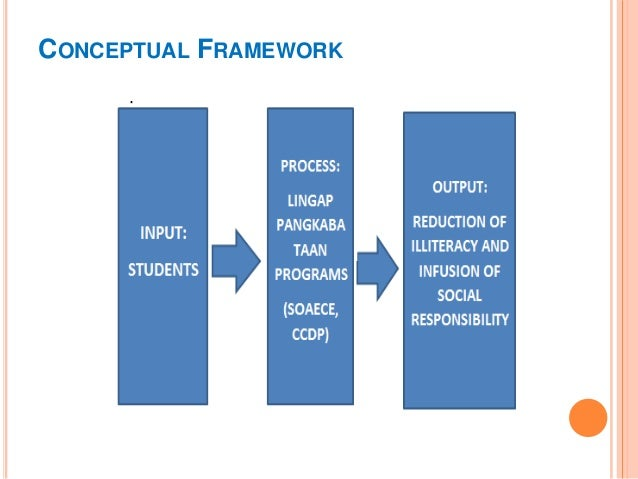 Developing A Conceptual Framework For A Dissertation
