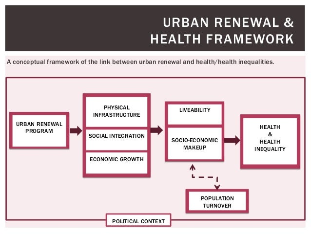 impacts of urban renewal on the availability of housing and urban sprawl The economic effects of urban renewal to improve housing stock and reduce urban blight at the can actually capture the effects of urban renewal.