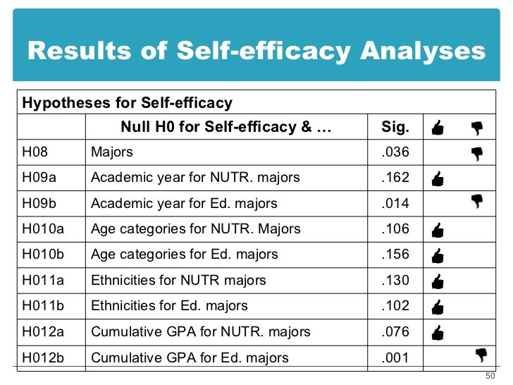 psychometric study of academic self efficacy scale This study investigated the role of self-efficacy and self-esteem in academic performance the study sought to establish whether self-efficacy beliefs and self.