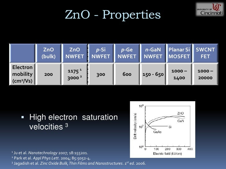 thesis on zno nanostructures