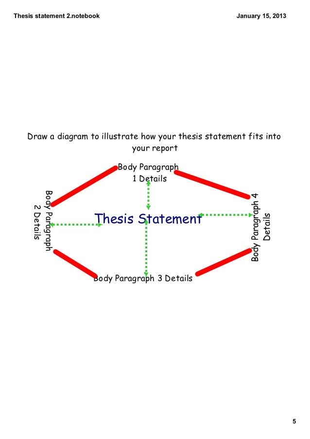 Tentative thesis statement