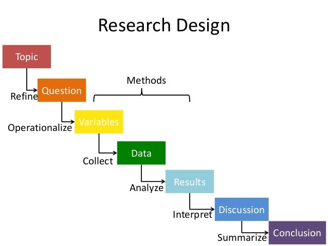 what is research design in thesis