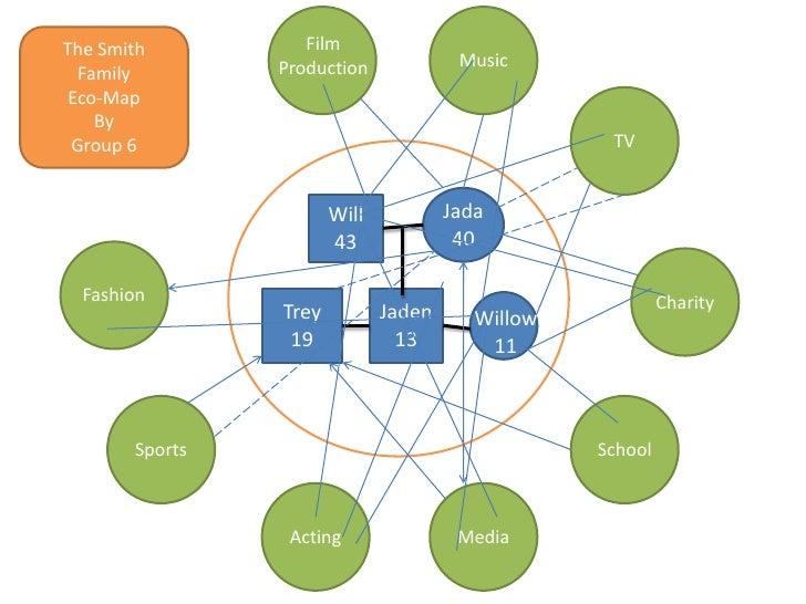 family genogram template