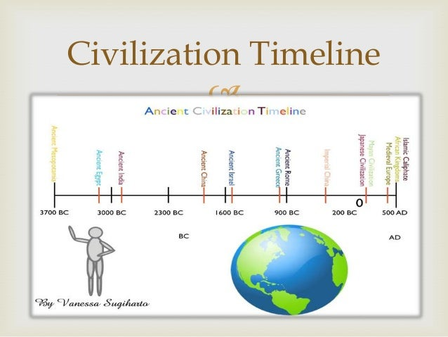 Ancient Civilizations Timeline Printable Related Keywords ...