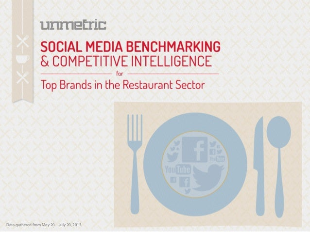 The Restaurant & Cafe Industry on Social Media