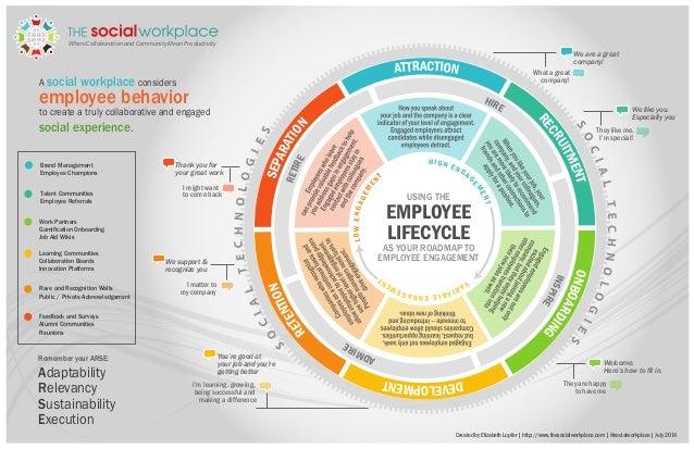 Employee Life Employee Life Cycle