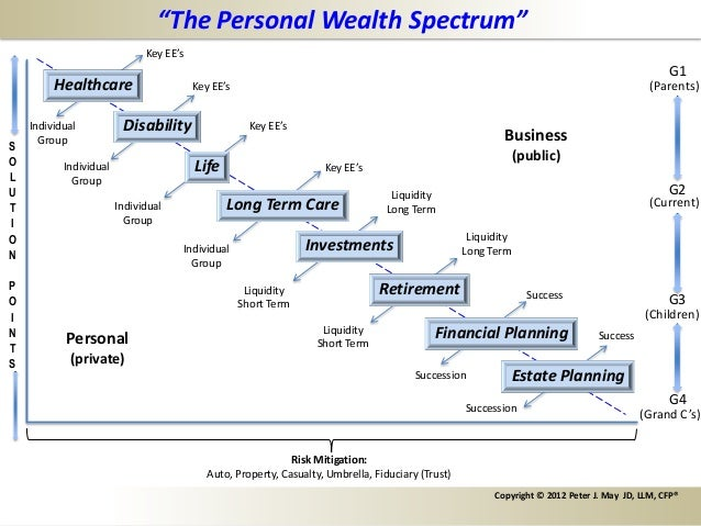 """The Personal Wealth Spectrum""                              Key EE's                                                      ..."