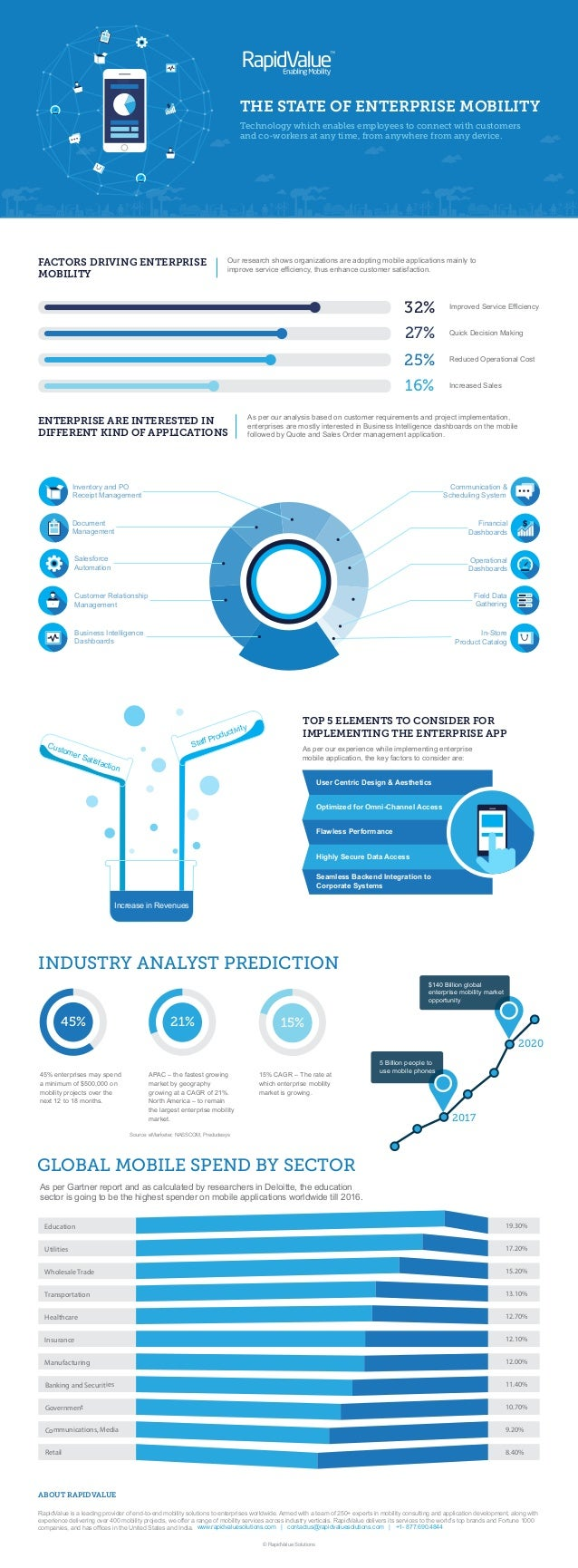The State of Enterprise Mobility   Infographics by RapidValue Solutions