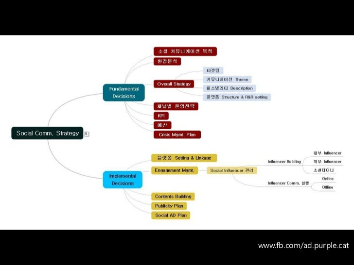 The Structure of Social Media Communication Strategy