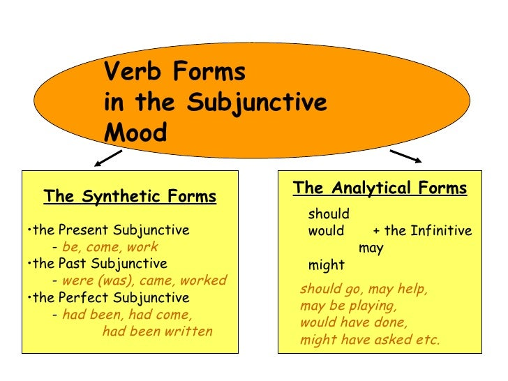 Image Gallery subjunctive mood