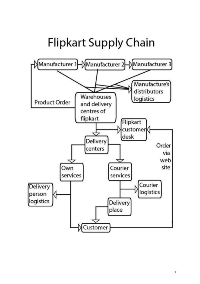flipkart supply chain All this requires a strong supply chain management system in place the   supply chain management, consumer, e-commerce, flipkart.