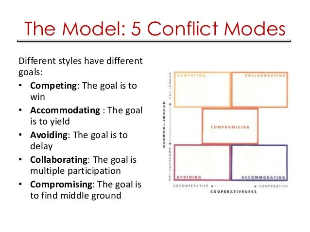 complementary conflict style Power imbalance and anticipation of conflict resolution: positive and negative attributes of perceptual recall  found that conflict styles and tactics are often chosen on the basis of attribution about the  a complementary relationship is one in which two people are ex.