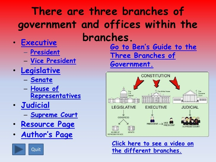 governmental powers the three branches of Three branches of government in 1787 leaders of the states gathered to write the constitution-a set of principles that told how the new nation would be governed the leaders of the states wanted a strong and fair national government.