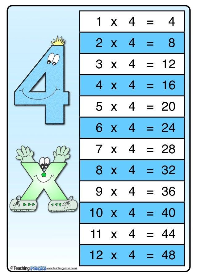 1 x 4 = 4 2 x 4 = 8 3 x 4 = 12 4 x 4 = 16 5 x 4 = 20 6 x 4 = 24 7 x 4 = 28 8 x 4 = 32 9 x 4 = 36 10 x 4 = 40 11 x 4 = 44 1...