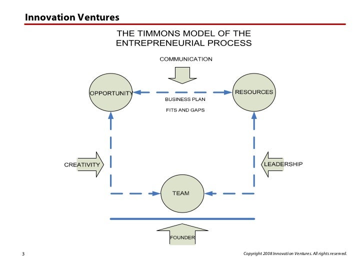 entrepreneur process Welcome to the entrepreneurial process mapping the territory to begin the program, we will look at the evolution of the definition of entrepreneurship that.
