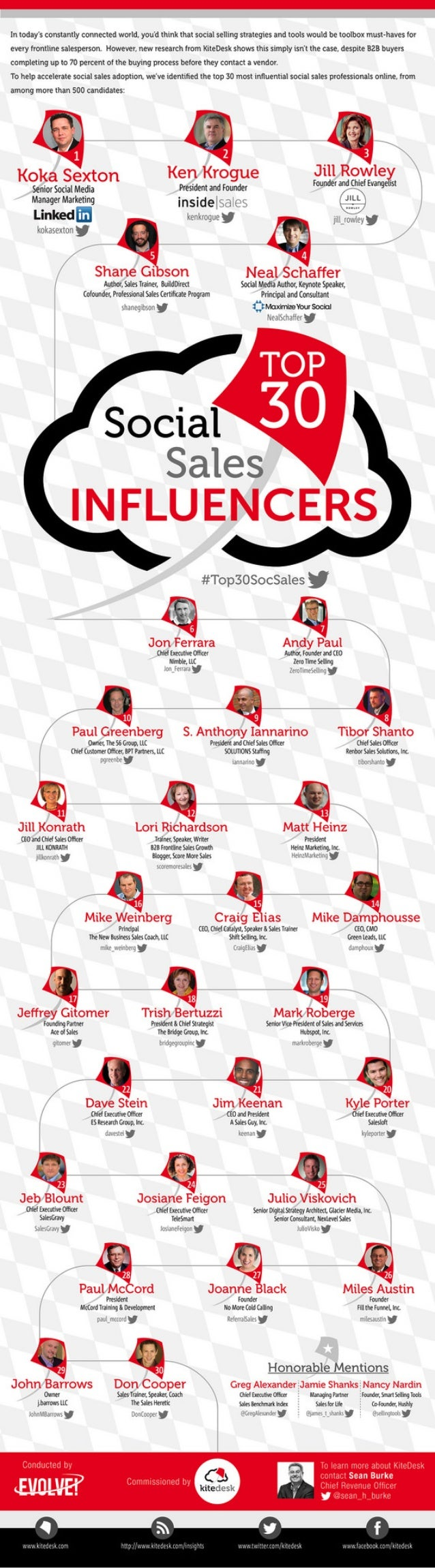 The Top 30 Social Salespeople in the World