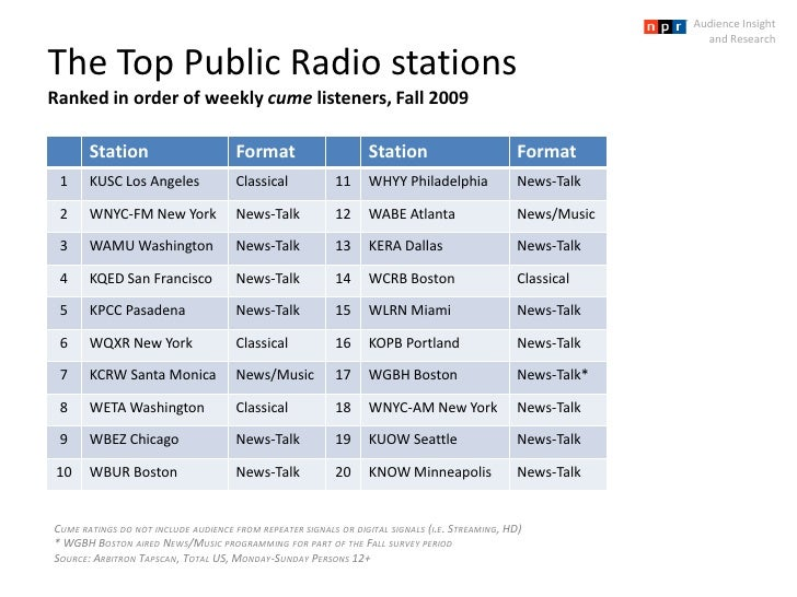 The Top Public Radio stationsRanked in order of weekly cume listeners, Fall 2009<br />Audience Insight <br />and Research<...