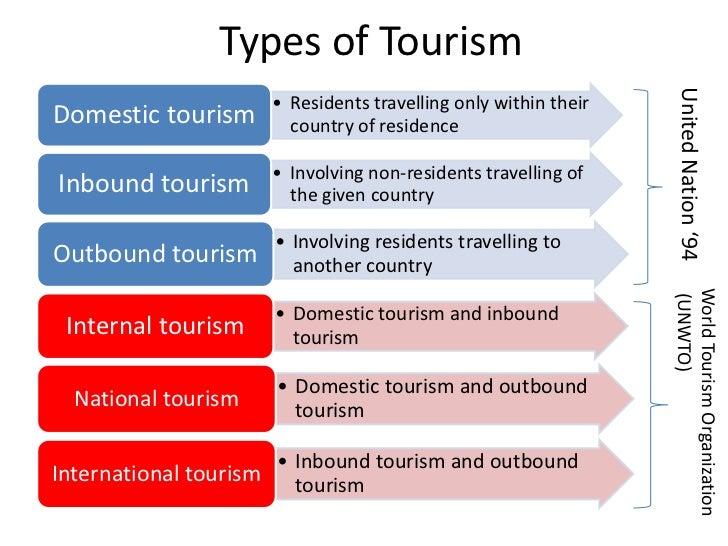 The tourism industry chapter 1