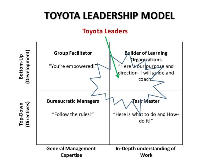 value stream mapping tools with The Toyota Way 13933332 on Process Mapping furthermore Africa Aheads New Country Directors In Zimbabwe And Rwanda as well Improvement Of Manufacturing Operations Through A Lean Management Approach A Case Study In Pharmaceutical Industry likewise 81 PACE Prioritization MatrixPolicy105EasyIT1561322318 17716Process20981142526122227DifficultEase of besides Kraljic.