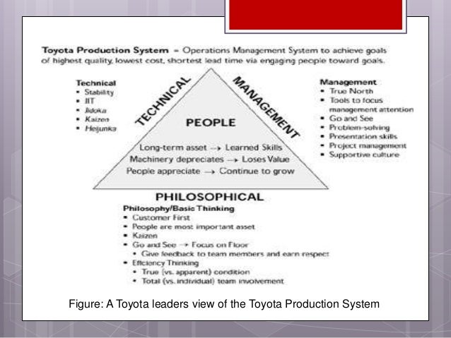 operations management toyota essay Free essays toyota operations business relationship between supplier and toyota operations improvement plan toyota: operations management.