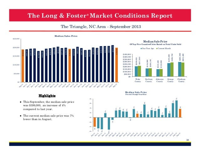 The Long & Foster ® Market Conditions Report The Triangle, NC Area - September 2013 Median Sales Price $250,000  Median Sa...