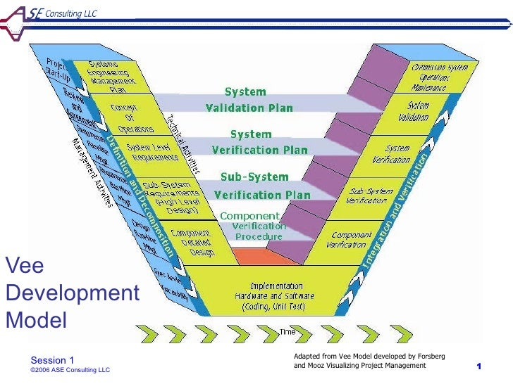 VeeDevelopmentModel                             Adapted from Vee Model developed by Forsberg  Session 1  ©2006 ASE Consult...