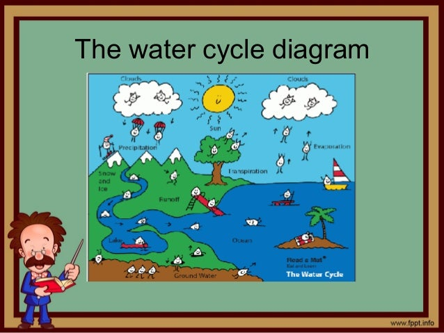 Simple Water Cycle Diagram With Explanation 3 The Water Cycle Diagram