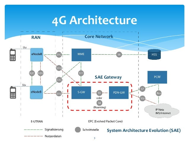 The way to 5g for Architecture 4g lte